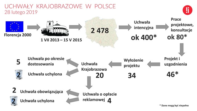 0,8% gmin w Polsce ma uchwałę krajobrazową. Raport na dzień 28 lutego 2019 r.