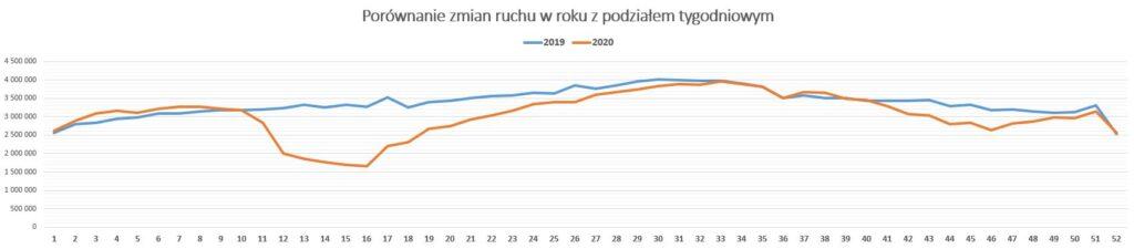 analiza ruchu samochodowego 2020