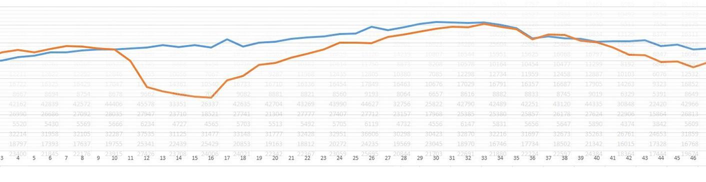 Analiza ruchu samochodowego na trasach w 2020. Podsumowanie i trend.