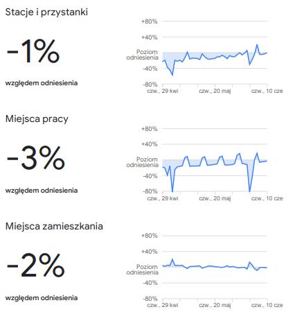 zmiany w trendach przemieszczania się w Polsce